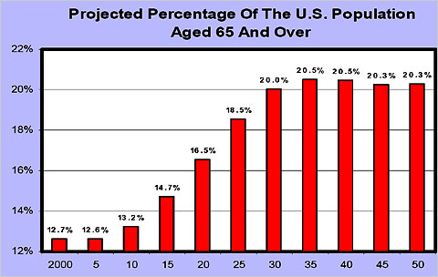 The Crisis Of Ageing Populations on Universal Life Insurance Rates Chart