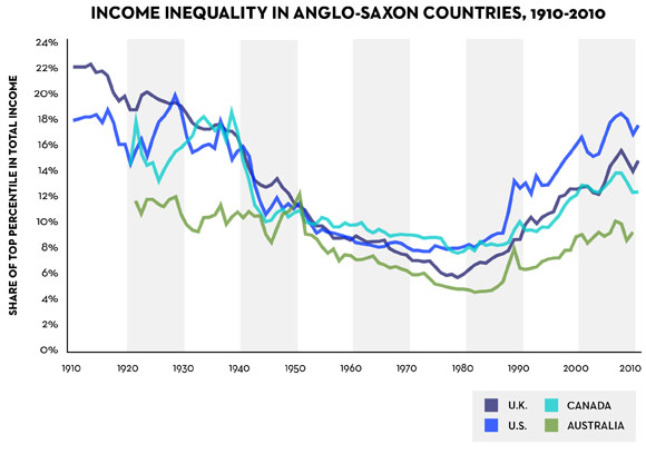 income inequality in Anglo-saxon countries
